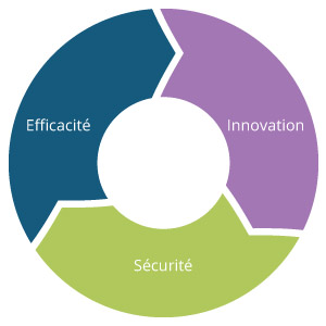 efficacite-innovation-securite